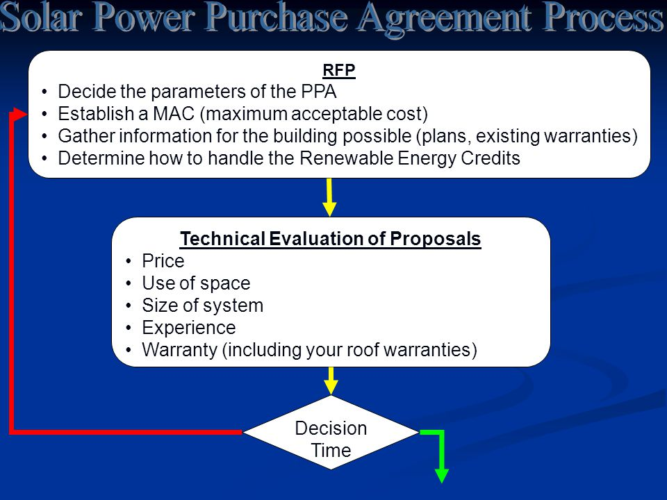 RFP Decide the parameters of the PPA Establish a MAC (maximum acceptable cost) Gather information for the building possible (plans, existing warrantie