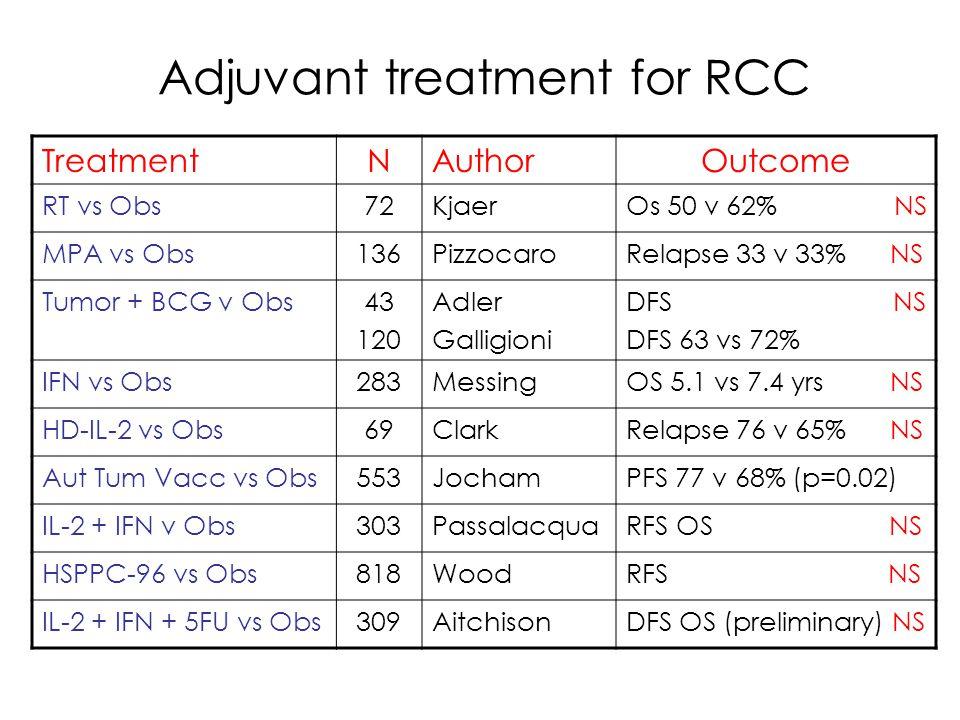 RAND Appropriateness Panel Surgical risk SymptomsNephrectomy Immunotherapy Nephrectomy Targeted Therapy Metastatic burden LimitedExtensiveLimitedExtensive Good YesApprop ApproprUncertain NoApproprUncertain Poor YesUncertain NoUncertainInappropr Halbert J Cancer 107: 2375, 2006