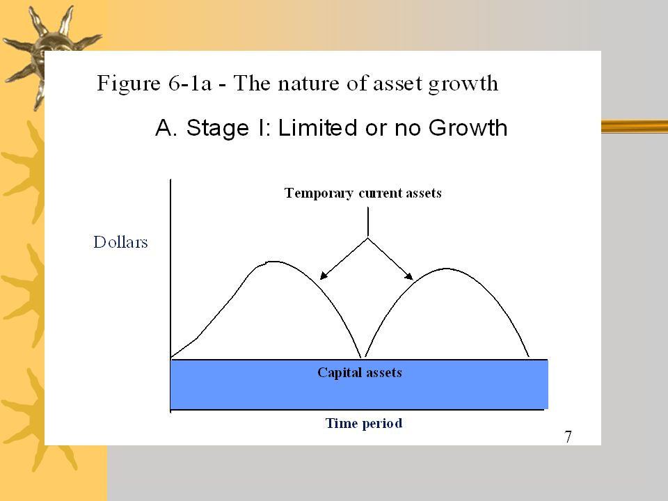Working Capital cont'  The amount of capital involved in the above process (excluding plant and equipment investments) is called working capital  Once the goods are sold, the working capital will be recovered  (In addition, a small portion of the plant and equipment investment may be recovered)
