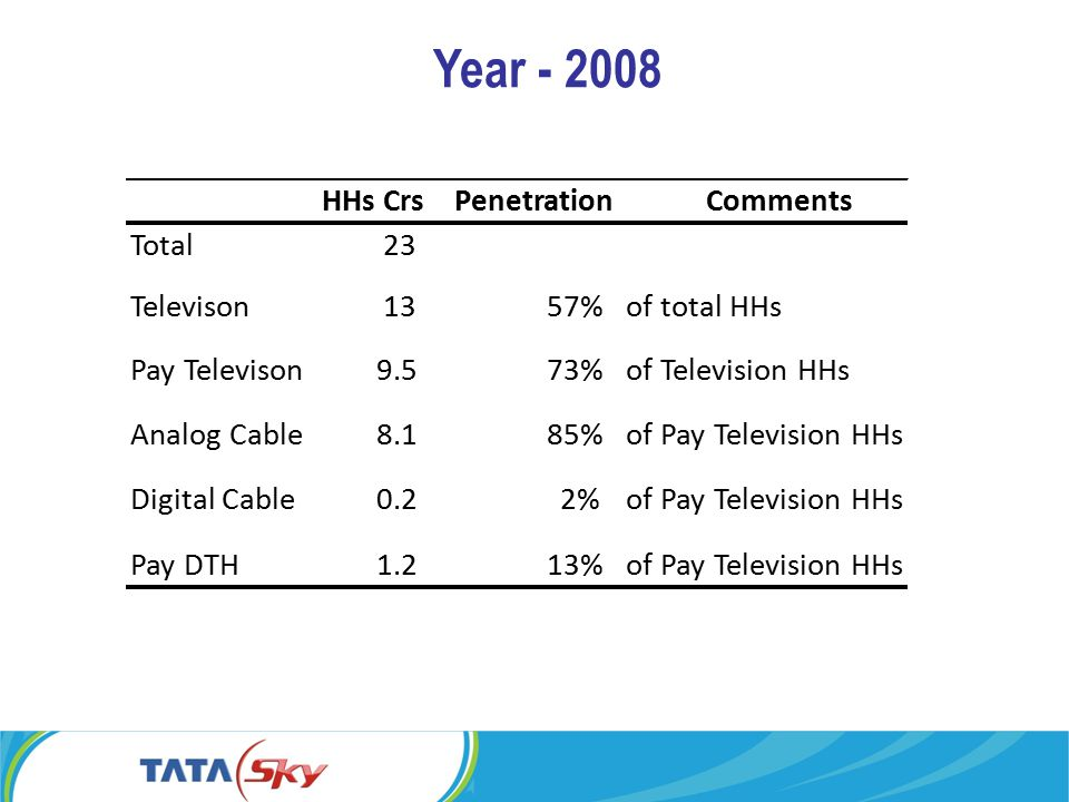 Year - 2008 HHs CrsPenetrationComments Total23 Televison1357%of total HHs Pay Televison9.573%of Television HHs Analog Cable8.185%of Pay Television HHs