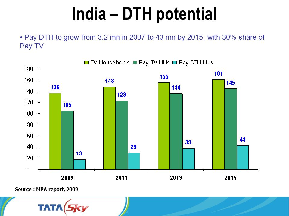 India – DTH potential Pay DTH to grow from 3.2 mn in 2007 to 43 mn by 2015, with 30% share of Pay TV Source : MPA report, 2009