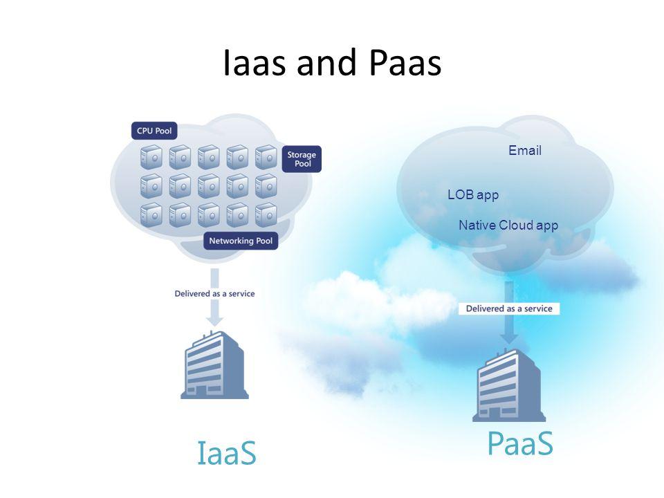 PaaS Email LOB app Native Cloud app IaaS Iaas and Paas