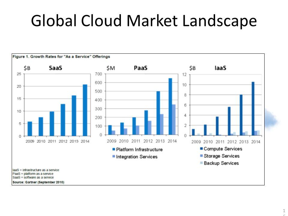16 Global Cloud Market Landscape