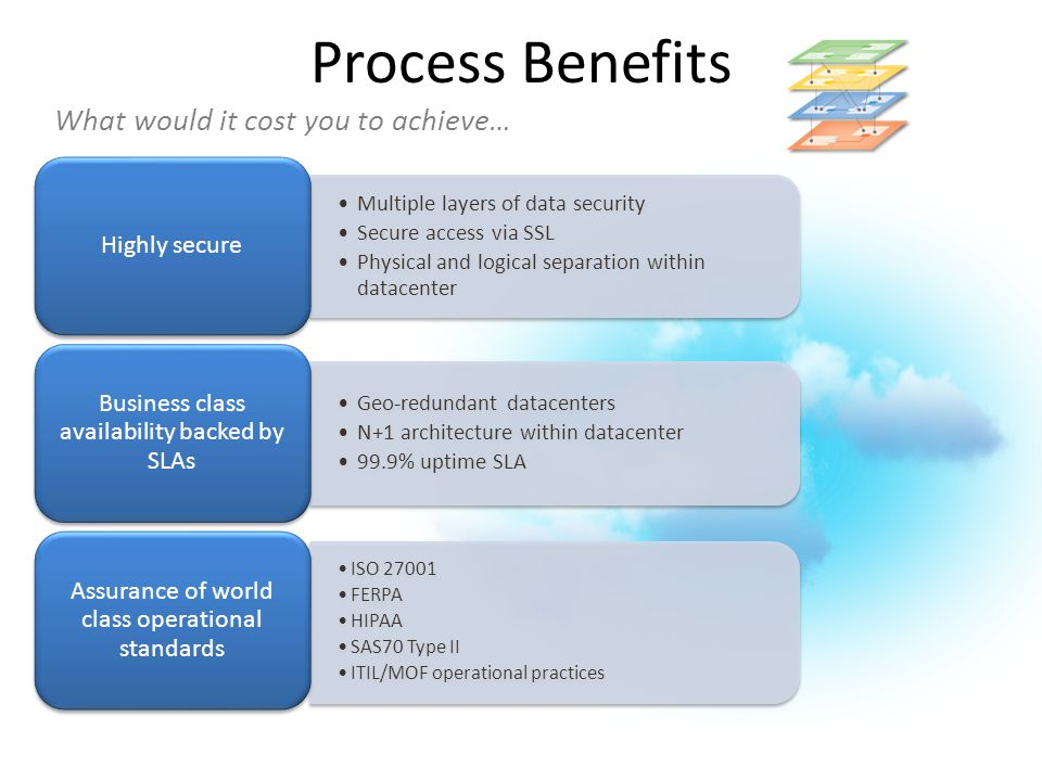 Multiple layers of data security Secure access via SSL Physical and logical separation within datacenter Highly secure Geo-redundant datacenters N+1 a