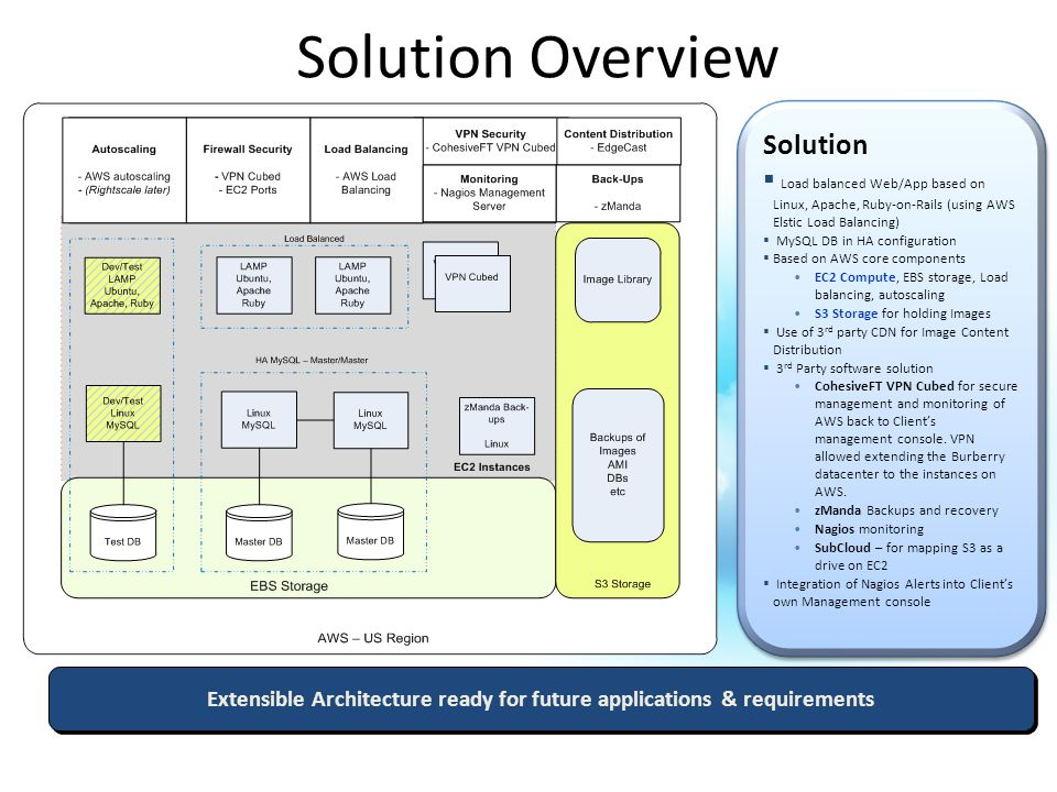 Solution Overview Extensible Architecture ready for future applications & requirements Solution  Load balanced Web/App based on Linux, Apache, Ruby-on-Rails (using AWS Elstic Load Balancing)  MySQL DB in HA configuration  Based on AWS core components EC2 Compute, EBS storage, Load balancing, autoscaling S3 Storage for holding Images  Use of 3 rd party CDN for Image Content Distribution  3 rd Party software solution CohesiveFT VPN Cubed for secure management and monitoring of AWS back to Client's management console.
