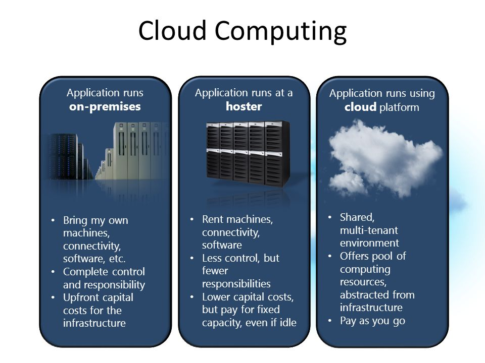 Cloud Computing Application runs on-premises Buy my own hardware, and manage my own data center Application runs at a hoster Pay someone to host my ap