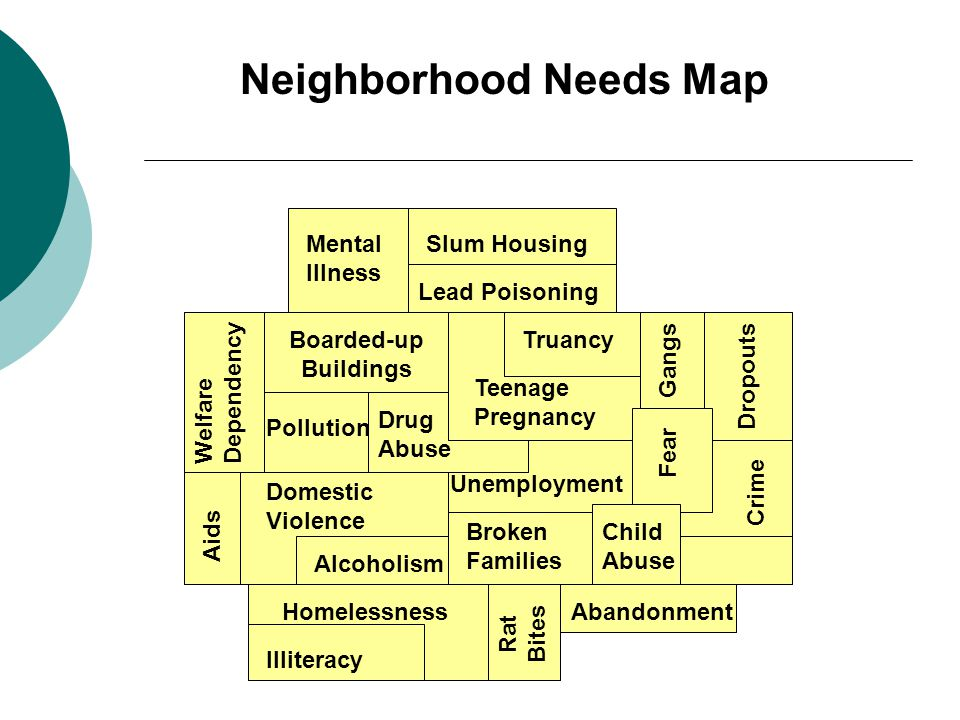Neighborhood Needs Map Homelessness Aids Gangs Drug Abuse Crime Slum HousingMental Illness Broken Families Illiteracy Rat Bites Boarded-up Buildings Truancy Welfare Dependency Domestic Violence Unemployment Child Abuse Alcoholism Dropouts Teenage Pregnancy Abandonment Lead Poisoning Pollution Fear