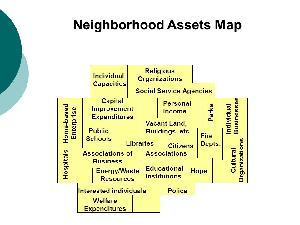 Neighborhood Assets Map Capital Improvement Expenditures Home-based Enterprise Associations of Business Individual Capacities Educational Institutions