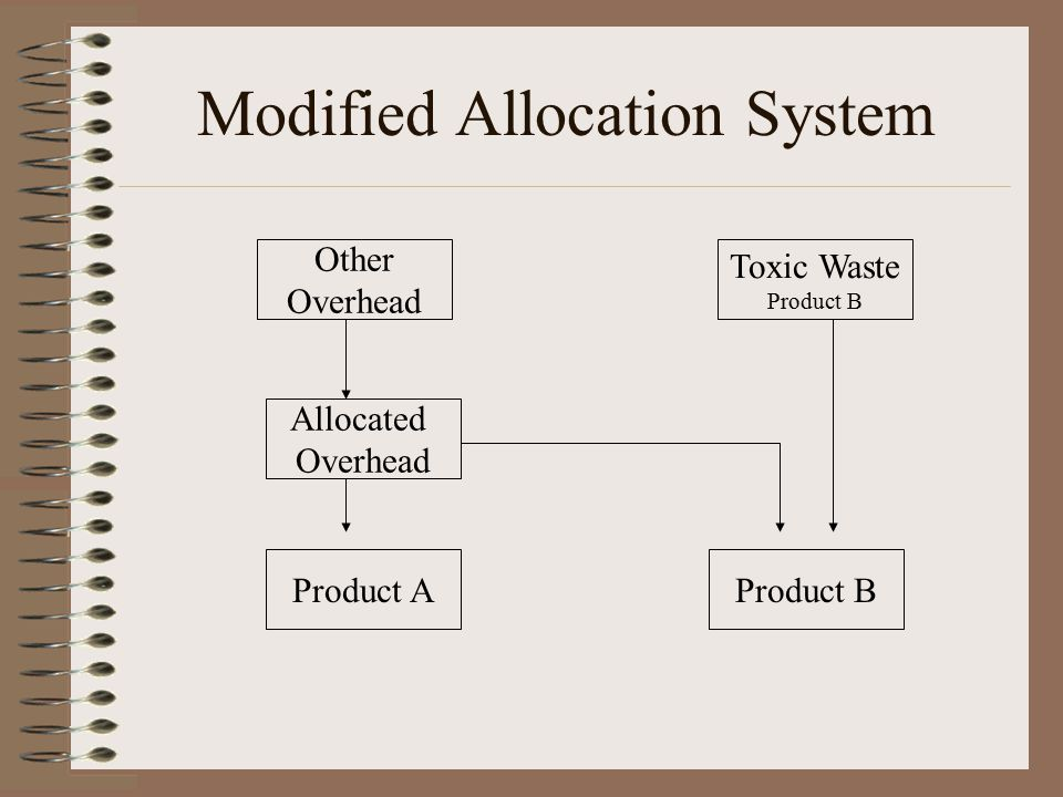 Modified Allocation System Other Overhead Toxic Waste Product B Product A Allocated Overhead Product B