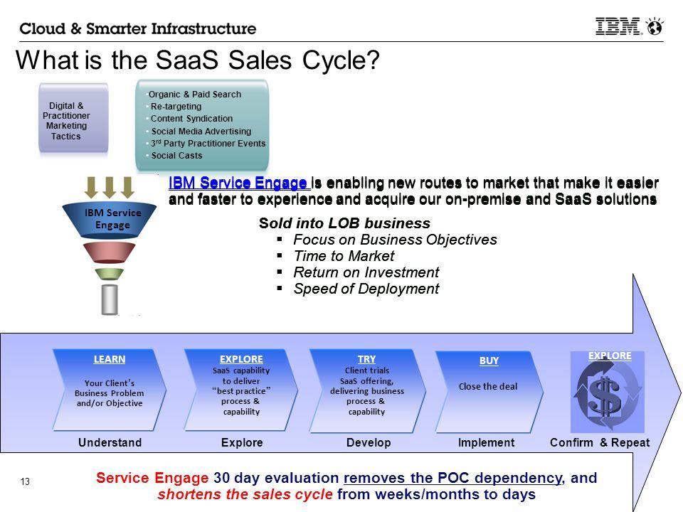 Image result for saas sales cycle