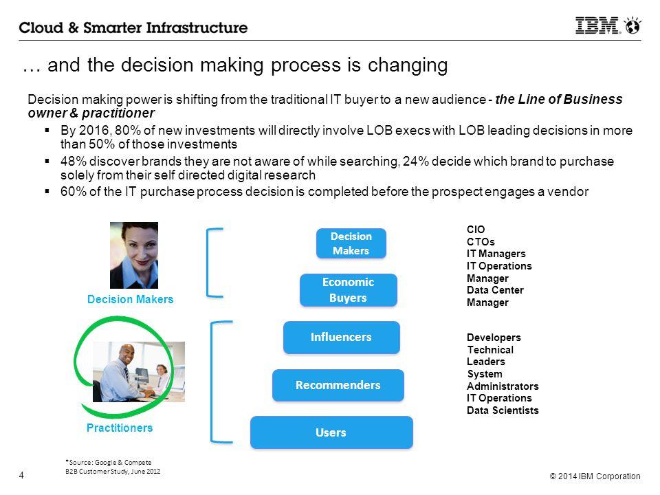 © 2014 IBM Corporation 5 How can SaaS help.