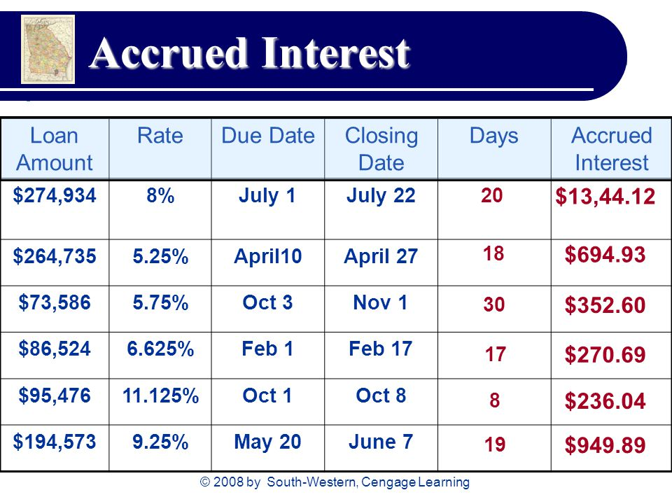 © 2008 by South-Western, Cengage Learning Accrued Interest Loan Amount RateDue DateClosing Date DaysAccrued Interest $274,9348%July 1July 22 $264, %April10April 27 $73, %Oct 3Nov 1 $86, %Feb 1Feb 17 $95, %Oct 1Oct 8 $194, %May 20June $13,44.12 $ $ $ $ $949.89