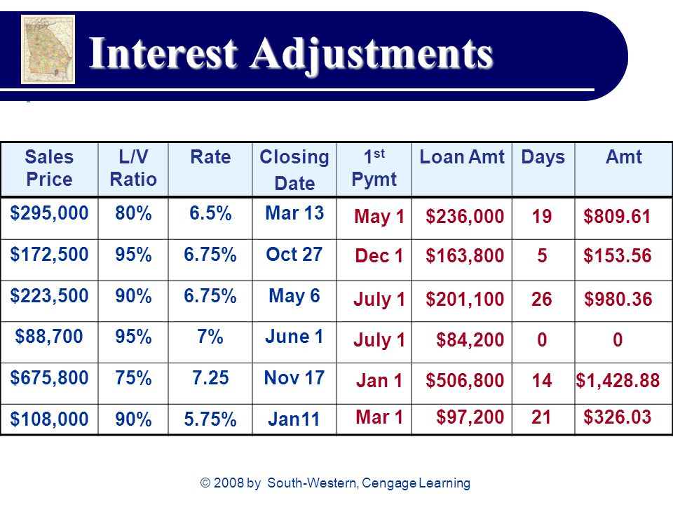 © 2008 by South-Western, Cengage Learning Interest Adjustments Sales Price L/V Ratio RateClosing Date 1 st Pymt Loan AmtDaysAmt $295,00080%6.5%Mar 13 $172,50095%6.75%Oct 27 $223,50090%6.75%May 6 $88,70095%7%June 1 $675,80075%7.25Nov 17 $108,00090%5.75%Jan11 May 1 Dec 1 July 1 Jan 1 Mar 1 $236,000 $163,800 $201,100 $84,200 $506,800 $97, $ $ $ $1, $326.03