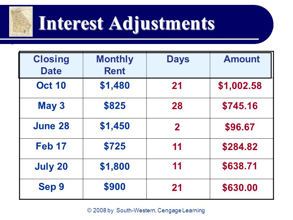 © 2008 by South-Western, Cengage Learning Interest Adjustments Closing Date Monthly Rent DaysAmount Oct 10$1,480 May 3$825 June 28$1,450 Feb 17$725 July 20$1,800 Sep 9$ $1, $ $96.67 $ $ $630.00