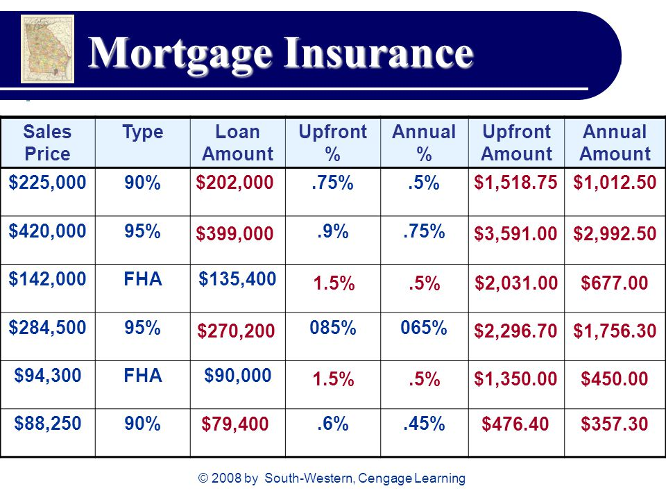 © 2008 by South-Western, Cengage Learning Mortgage Insurance Sales Price TypeLoan Amount Upfront % Annual % Upfront Amount Annual Amount $225,00090%.7