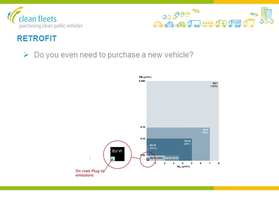 RETROFIT  Do you even need to purchase a new vehicle?