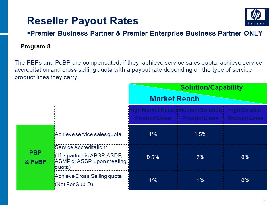 11 Reseller Payout Rates - Premier Business Partner & Premier Enterprise Business Partner ONLY Partner Membership High Market Reach Product Lines Medi