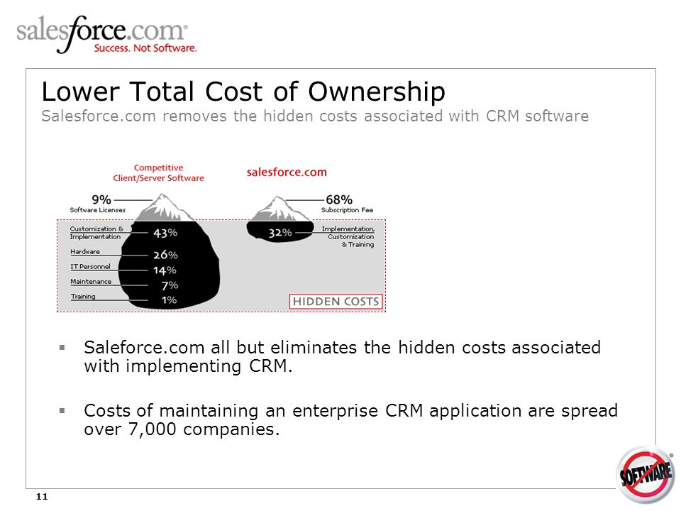 11 Lower Total Cost of Ownership Salesforce.com removes the hidden costs associated with CRM software  Saleforce.com all but eliminates the hidden co