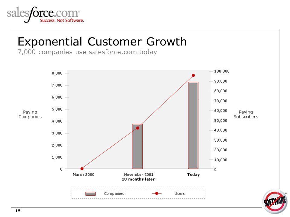 15 Exponential Customer Growth 7,000 companies use salesforce.com today