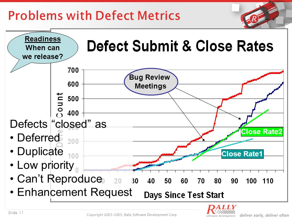 Slide 11 Copyright 2003-2005, Rally Software Development Corp Problems with Defect Metrics Bug Review Meetings Close Rate1 Close Rate2 Defects closed as Deferred Duplicate Low priority Can't Reproduce Enhancement Request Readiness When can we release