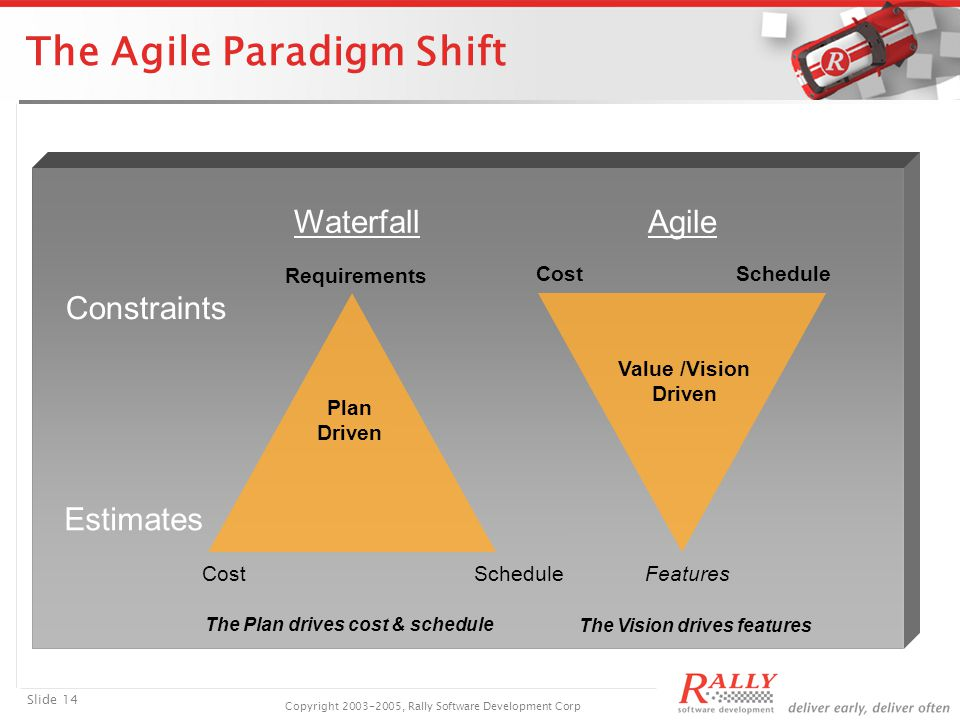 Slide 14 Copyright 2003-2005, Rally Software Development Corp The Agile Paradigm Shift Constraints Estimates Schedule Cost Features Value /Vision Driven The Plan drives cost & schedule The Vision drives features Requirements Cost Plan Driven WaterfallAgile