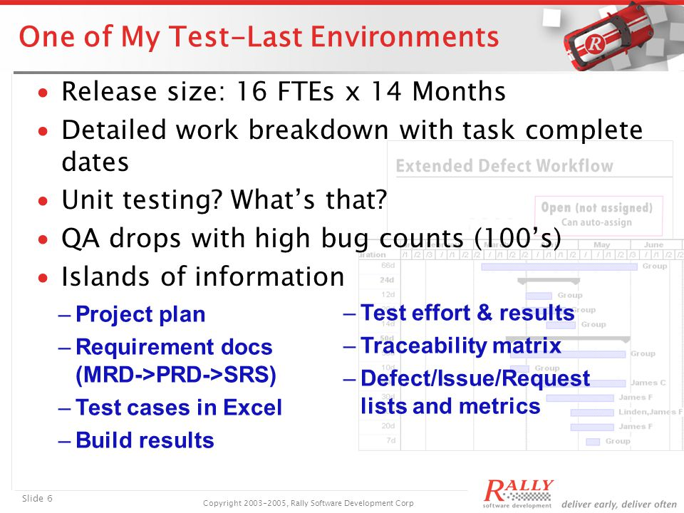 Slide 6 Copyright 2003-2005, Rally Software Development Corp One of My Test-Last Environments ∙Release size: 16 FTEs x 14 Months ∙Detailed work breakdown with task complete dates ∙Unit testing.