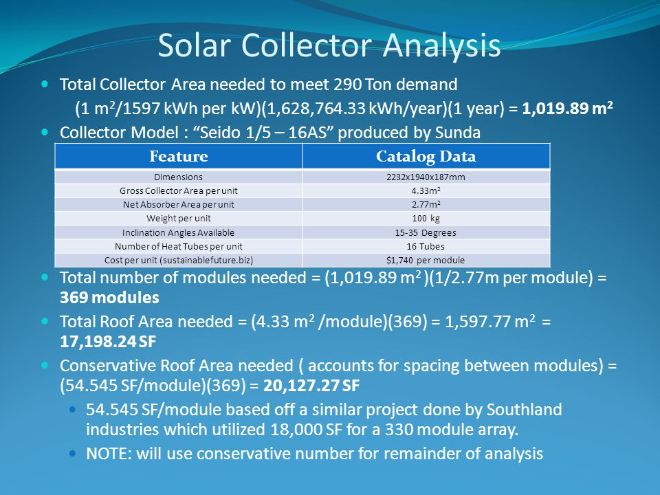 Solar Collector Analysis Total Collector Area needed to meet 290 Ton demand (1 m 2 /1597 kWh per kW)(1,628,764.33 kWh/year)(1 year) = 1,019.89 m 2 Collector Model : Seido 1/5 – 16AS produced by Sunda Total number of modules needed = (1,019.89 m 2 )(1/2.77m per module) = 369 modules Total Roof Area needed = (4.33 m 2 /module)(369) = 1,597.77 m 2 = 17,198.24 SF Conservative Roof Area needed ( accounts for spacing between modules) = (54.545 SF/module)(369) = 20,127.27 SF 54.545 SF/module based off a similar project done by Southland industries which utilized 18,000 SF for a 330 module array.