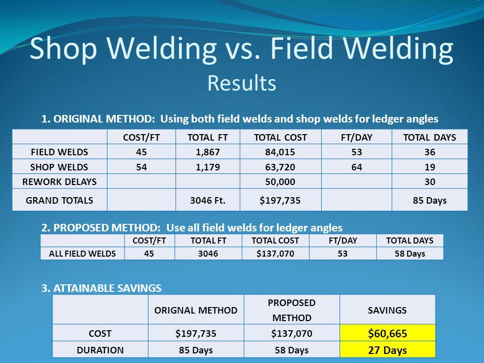 Shop Welding vs. Field Welding Results COST/FTTOTAL FTTOTAL COSTFT/DAYTOTAL DAYS FIELD WELDS451,86784,0155336 SHOP WELDS541,17963,7206419 REWORK DELAY