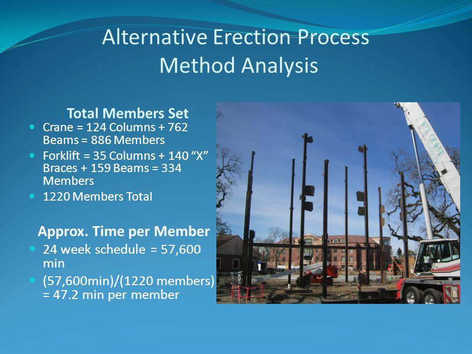 Alternative Erection Process Method Analysis Total Members Set Crane = 124 Columns + 762 Beams = 886 Members Forklift = 35 Columns + 140 X Braces + 159 Beams = 334 Members 1220 Members Total Approx.