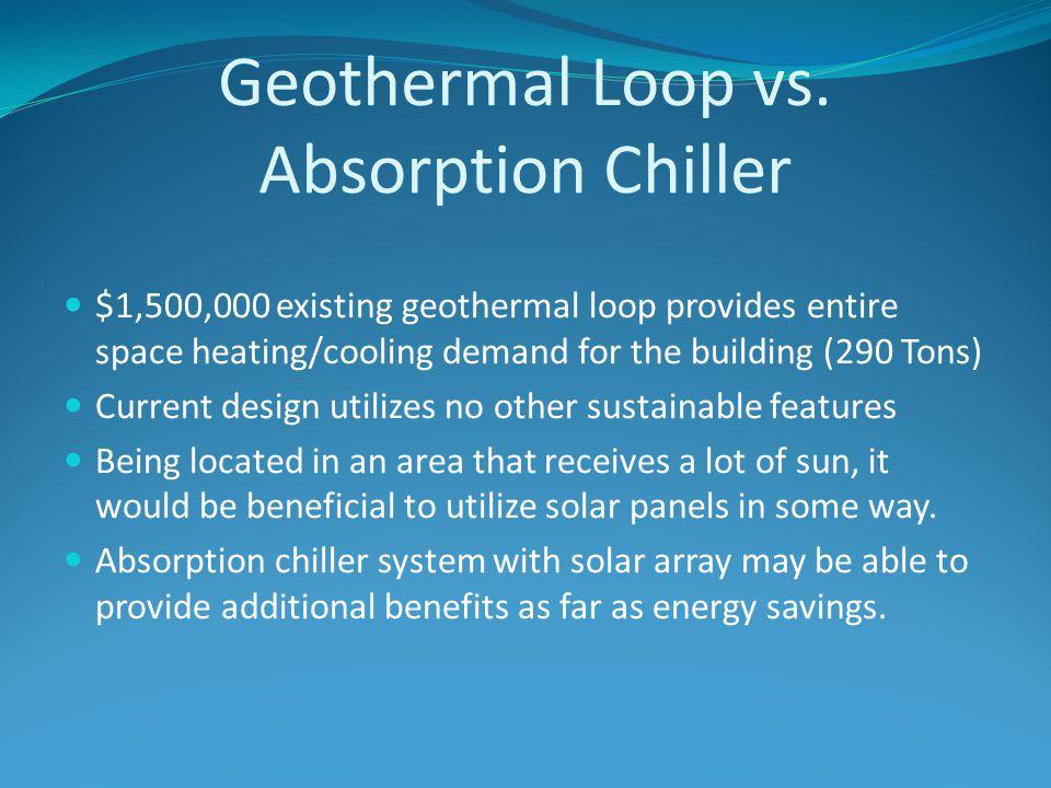 Geothermal Loop vs.