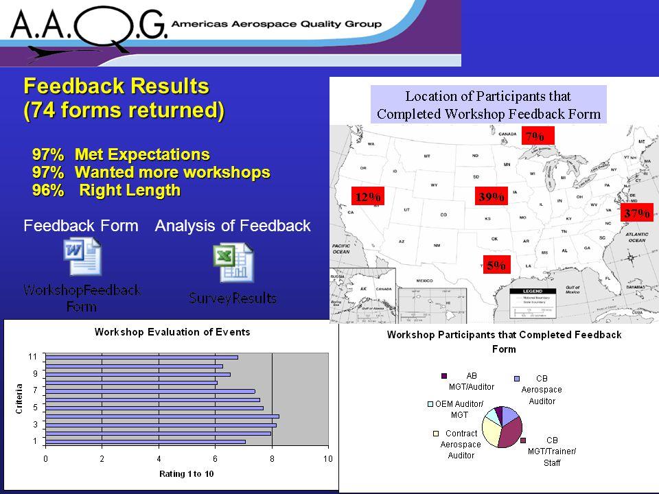 Feedback Results (74 forms returned) 97% Met Expectations 97% Met Expectations 97% Wanted more workshops 97% Wanted more workshops 96% Right Length 96% Right Length Feedback FormAnalysis of Feedback