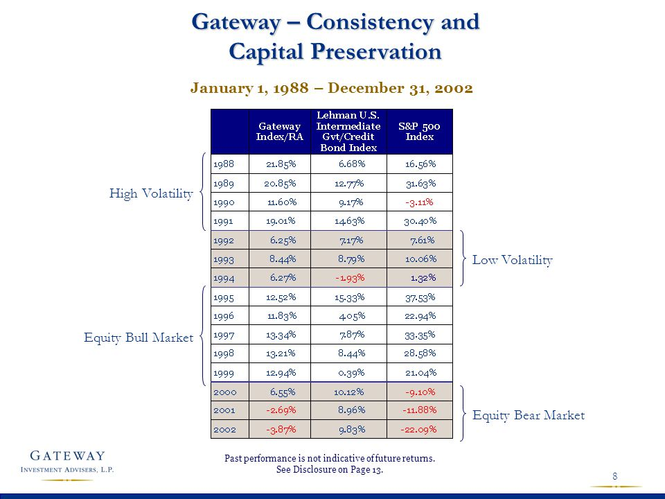8 Gateway – Consistency and Capital Preservation High Volatility Low Volatility Equity Bull Market Equity Bear Market Past performance is not indicati