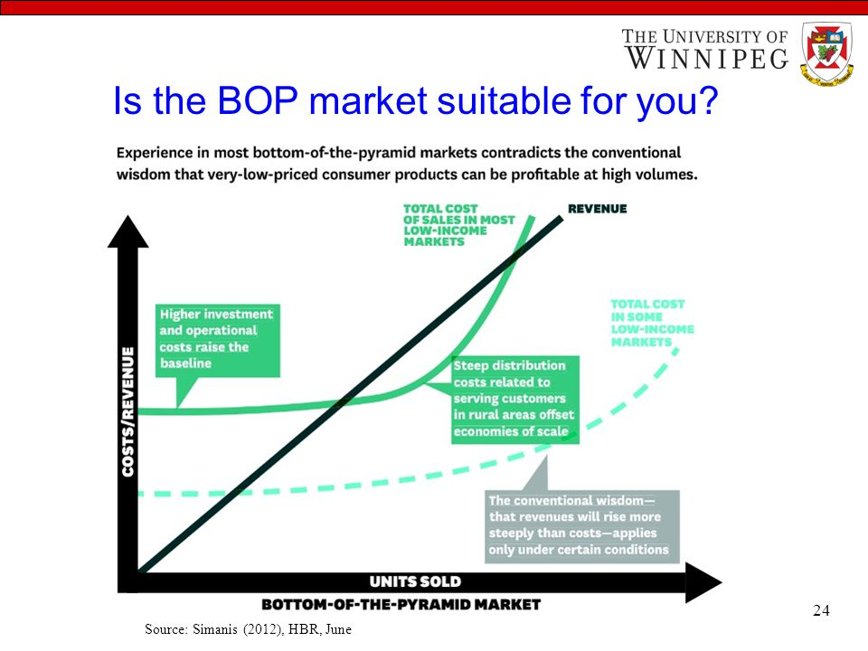 Is the BOP market suitable for you? Source: Simanis (2012), HBR, June 24