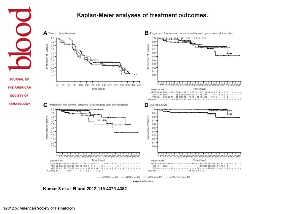 Kaplan-Meier analyses of treatment outcomes. Kumar S et al. Blood 2012;119:4375-4382 ©2012 by American Society of Hematology