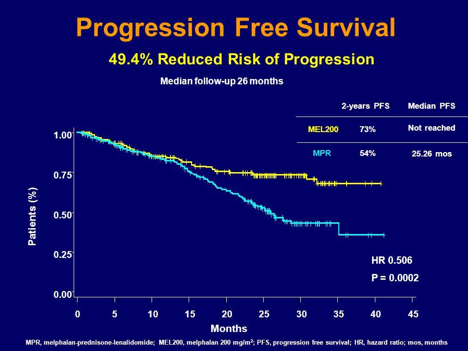 Median follow-up 26 months Progression Free Survival HR 0.506 P = 0.0002 MPR, melphalan-prednisone-lenalidomide; MEL200, melphalan 200 mg/m 2 ; PFS, p