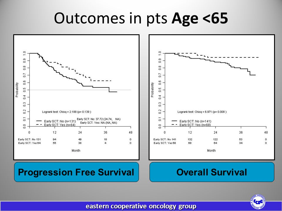 eastern cooperative oncology group Outcomes in pts Age <65 Progression Free SurvivalOverall Survival