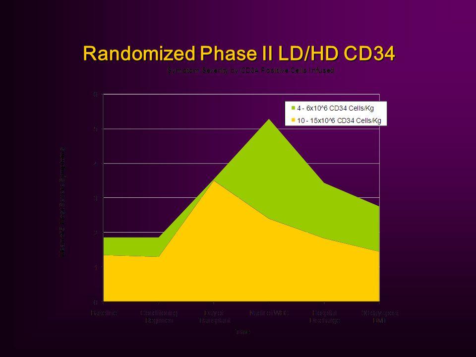 Randomized Phase II LD/HD CD34