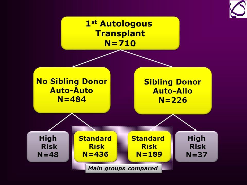 1 st Autologous Transplant N=710 1 st Autologous Transplant N=710 No Sibling Donor Auto-Auto N=484 No Sibling Donor Auto-Auto N=484 Sibling Donor Auto
