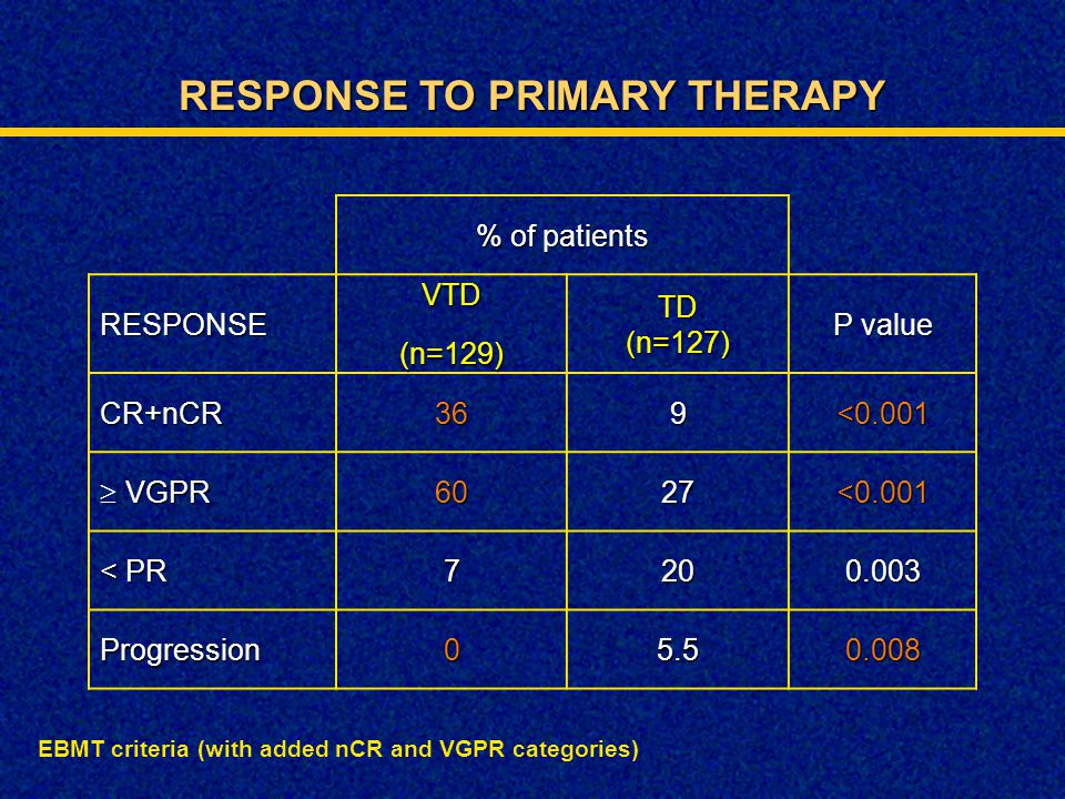 RESPONSE TO PRIMARY THERAPY % of patients RESPONSEVTD(n=129)TD(n=127) P value CR+nCR369<0.001  VGPR 6027<0.001 < PR 7200.003 Progression05.50.008 EBM