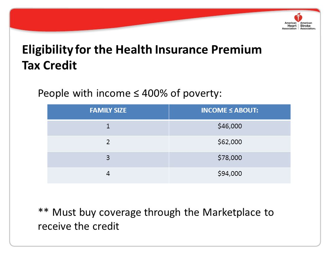Eligibility for the Health Insurance Premium Tax Credit People with income ≤ 400% of poverty: FAMILY SIZEINCOME ≤ ABOUT: 1$46,000 2$62,000 3$78,000 4$94,000 ** Must buy coverage through the Marketplace to receive the credit
