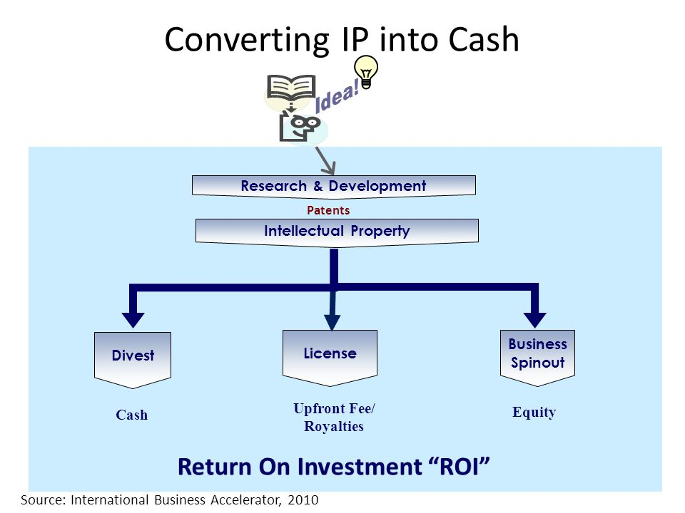 Converting IP into Cash Return On Investment ROI Patents Business Spinout Equity Intellectual Property Research & Development Upfront Fee/ Royalties License Divest Cash Return On Investment ROI Source: International Business Accelerator, 2010