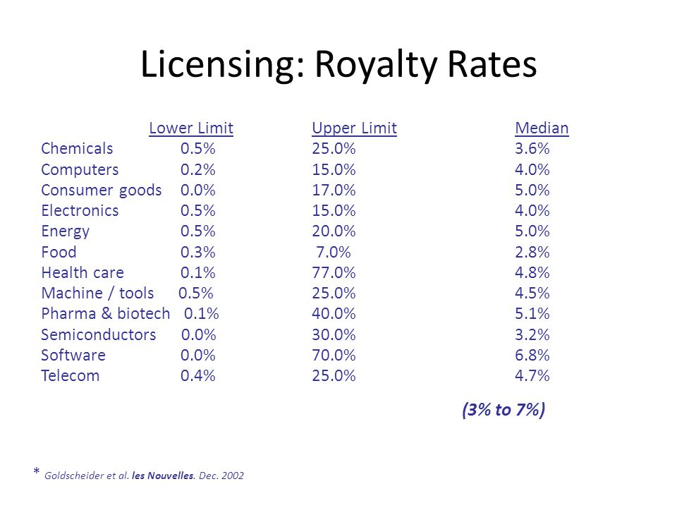 Licensing: Royalty Rates Lower Limit Upper Limit Median Chemicals 0.5% 25.0%3.6% Computers 0.2%15.0%4.0% Consumer goods 0.0%17.0%5.0% Electronics 0.5% 15.0%4.0% Energy 0.5%20.0%5.0% Food 0.3% 7.0%2.8% Health care 0.1%77.0% 4.8% Machine / tools 0.5%25.0%4.5% Pharma & biotech 0.1%40.0%5.1% Semiconductors 0.0%30.0%3.2% Software 0.0%70.0%6.8% Telecom 0.4%25.0%4.7% (3% to 7%) * Goldscheider et al.