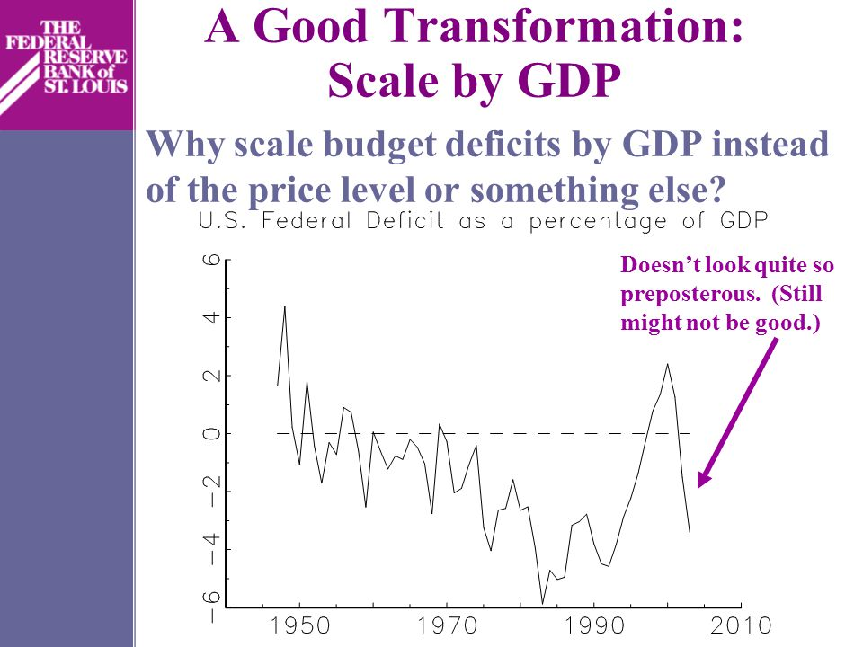 Consequences of Bad Data Transformations The largest budget deficit in history. Wow, we're shooting off to negative infinity!
