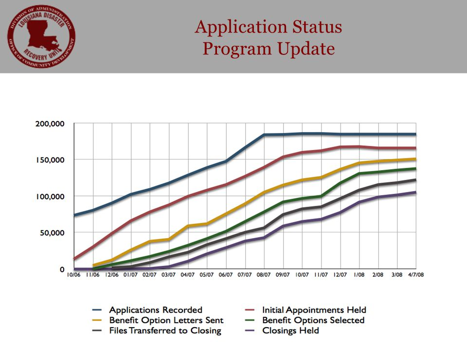 Application Status Program Update