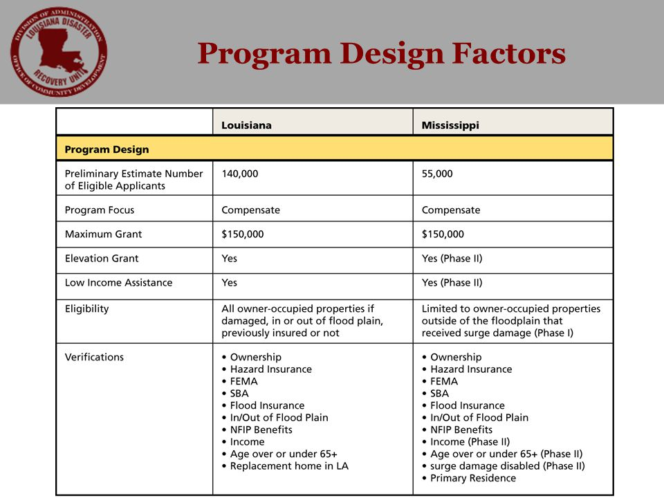 Program Design Factors