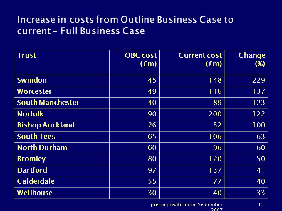 prison privatisation September 2007 15 Increase in costs from Outline Business Case to current – Full Business Case TrustOBC cost (£m) Current cost (£m) Change (%) Swindon45148229 Worcester49116137 South Manchester4089123 Norfolk90200122 Bishop Auckland2652100 South Tees6510663 North Durham609660 Bromley8012050 Dartford9713741 Calderdale557740 Wellhouse304033