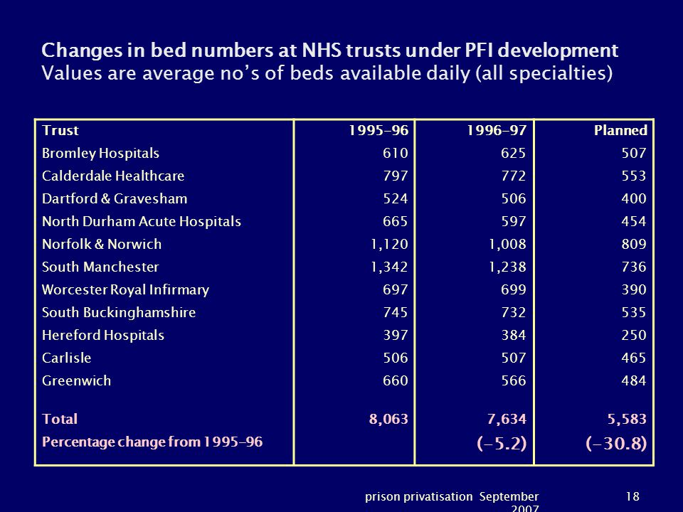 prison privatisation September 2007 18 Changes in bed numbers at NHS trusts under PFI development Values are average no's of beds available daily (all specialties) Trust1995-961996-97Planned Bromley Hospitals610625507 Calderdale Healthcare797772553 Dartford & Gravesham524506400 North Durham Acute Hospitals665597454 Norfolk & Norwich1,1201,008809 South Manchester1,3421,238736 Worcester Royal Infirmary697699390 South Buckinghamshire745732535 Hereford Hospitals397384250 Carlisle506507465 Greenwich660566484 Total8,0637,6345,583 Percentage change from 1995-96 (-5.2)(-30.8)