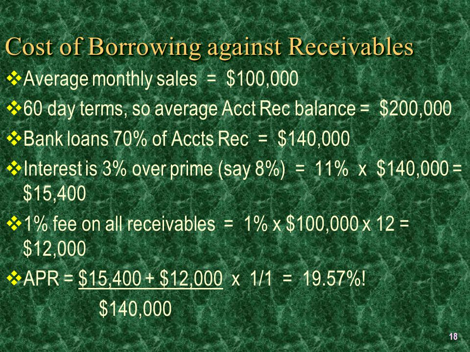 18 Cost of Borrowing against Receivables  Average monthly sales = $100,000  60 day terms, so average Acct Rec balance = $200,000  Bank loans 70% of Accts Rec = $140,000  Interest is 3% over prime (say 8%) = 11% x $140,000 = $15,400  1% fee on all receivables = 1% x $100,000 x 12 = $12,000  APR = $15,400 + $12,000 x 1/1 = 19.57%.