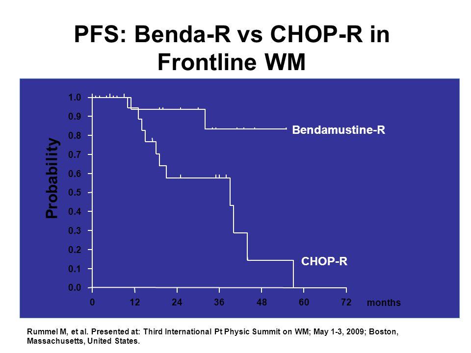 PFS: Benda-R vs CHOP-R in Frontline WM 0122436486072 0.0 0.1 0.2 0.3 0.4 0.5 0.6 0.7 0.8 0.9 1.0 months Probability Bendamustine-R CHOP-R Rummel M, et