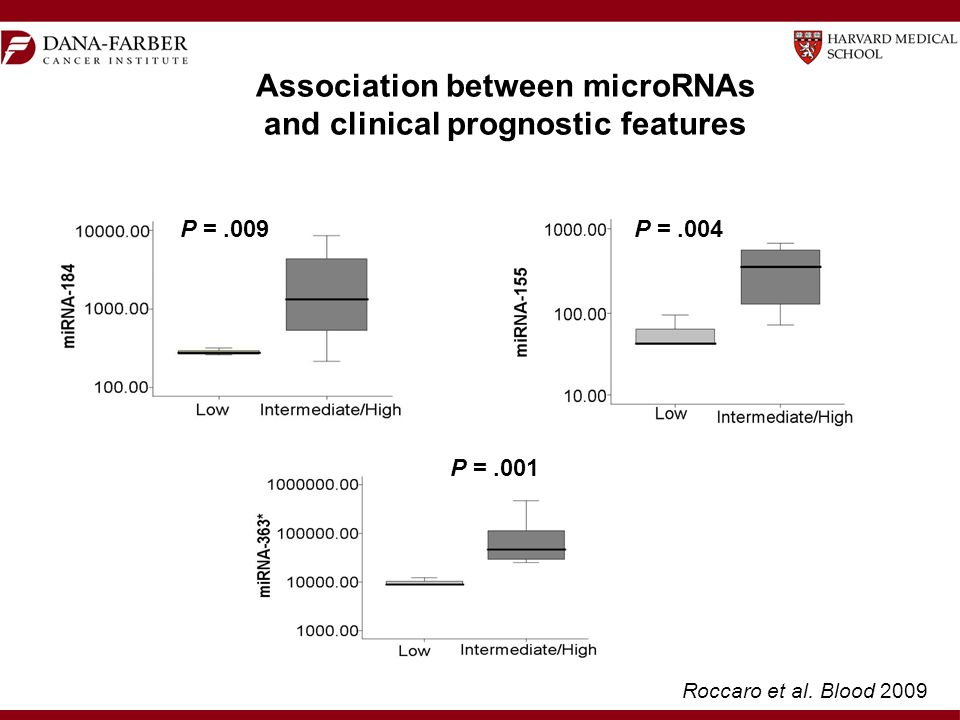 P =.009 P =.001 P =.004 Association between microRNAs and clinical prognostic features Roccaro et al.